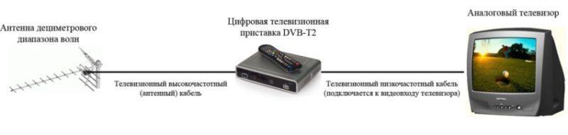 Fonctionnement du récepteur numérique