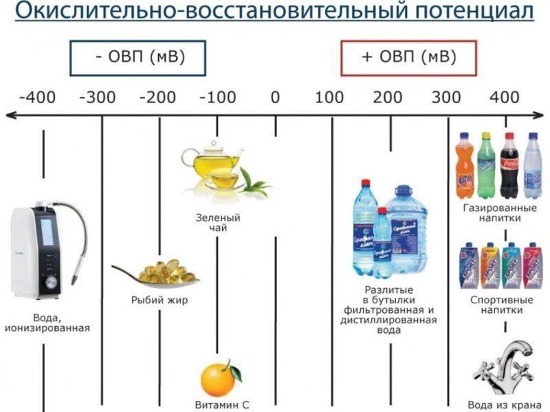 Les avantages d'un ioniseur d'eau